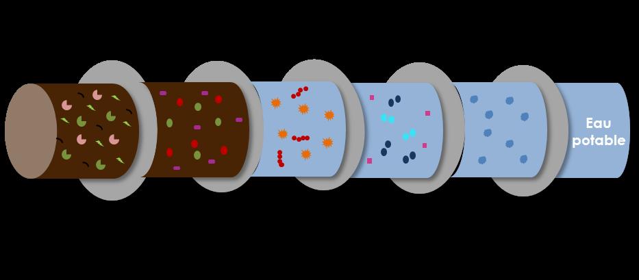 Les différents niveaux de filtration ultrafiltration osmose inverse